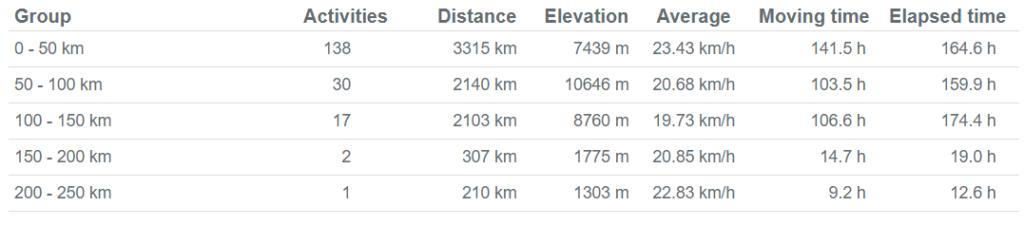 Activities kms - Biking