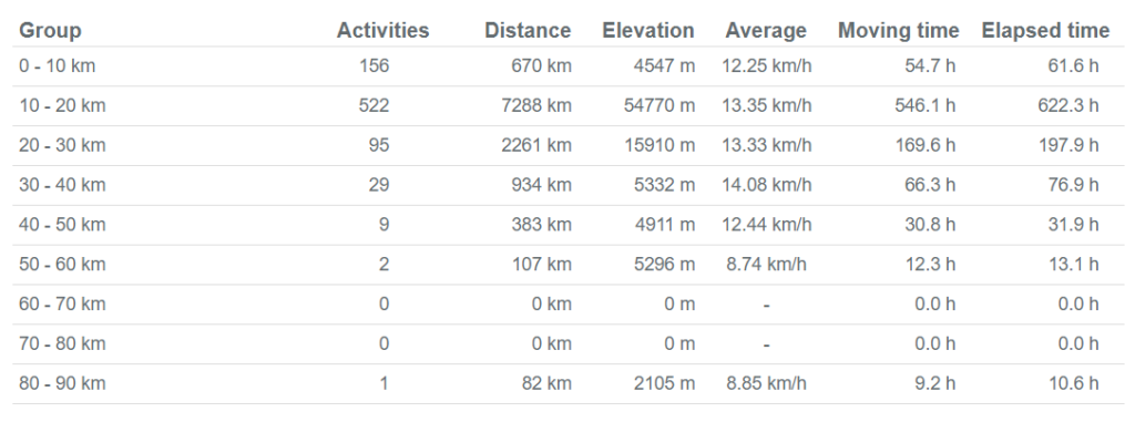 Activities kms - Running