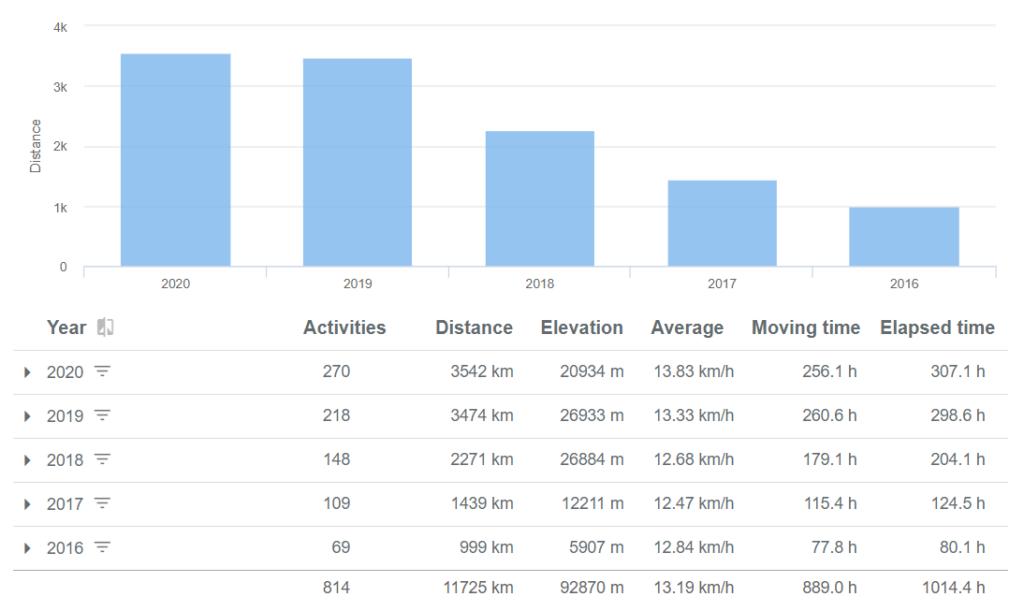 Activities per year - Running