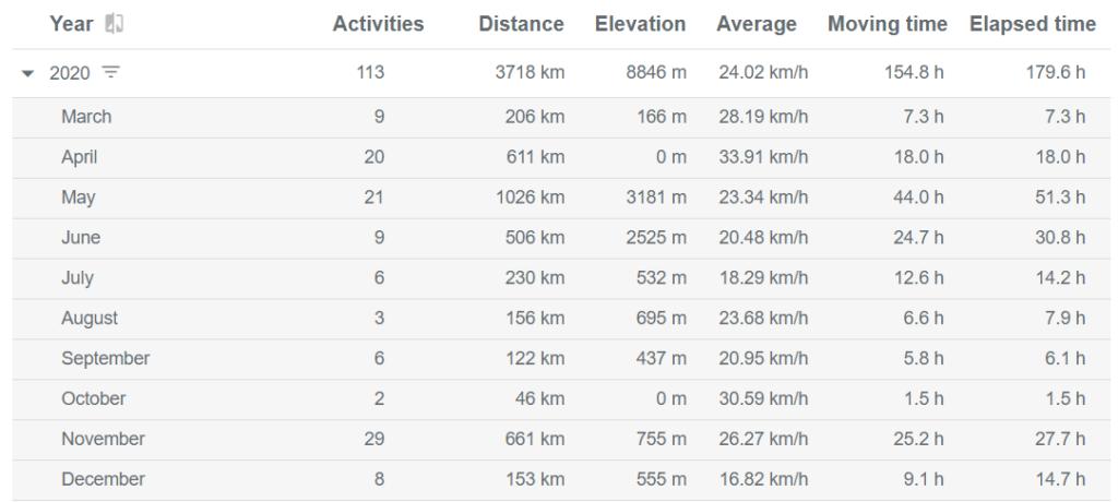 Activities per month - Biking 2020