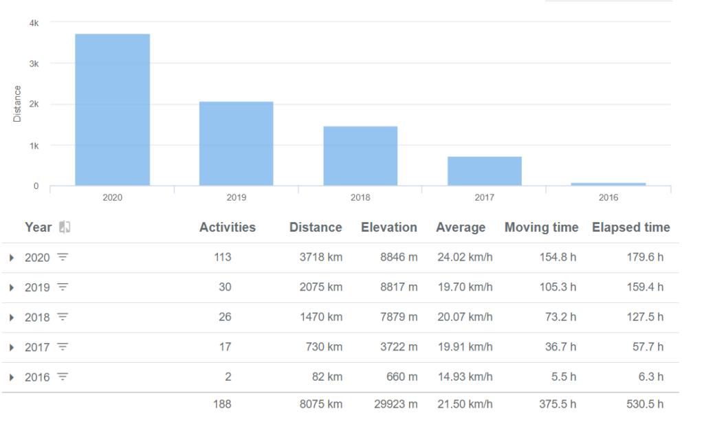 Activities per year - Biking