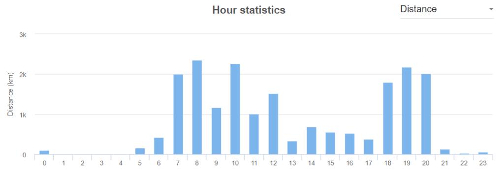 Hour statistics